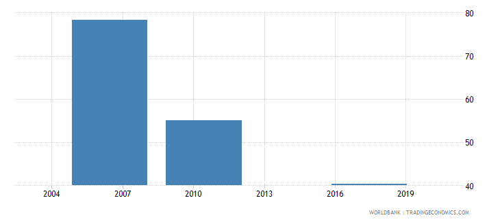 uruguay loans requiring collateral percent gfd wb data