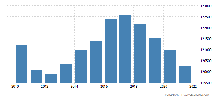 uruguay male population 00 04 wb data