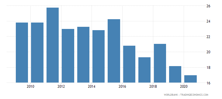 uruguay manufactures exports percent of merchandise exports wb data
