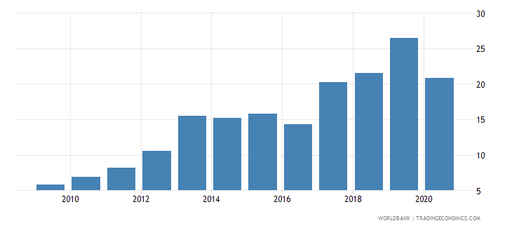 uruguay merchandise exports to developing economies in east asia  pacific percent of total merchandise exports wb data