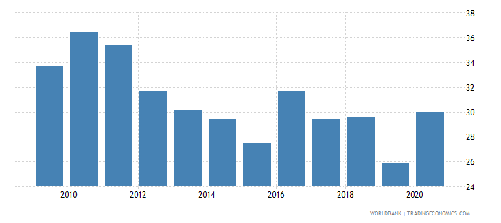 uruguay merchandise exports to developing economies in latin america  the caribbean percent of total merchandise exports wb data