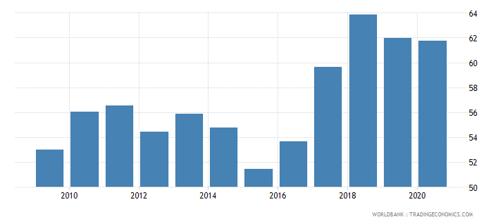 uruguay merchandise exports to developing economies outside region percent of total merchandise exports wb data