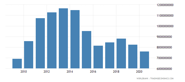 uruguay merchandise imports by the reporting economy us dollar wb data