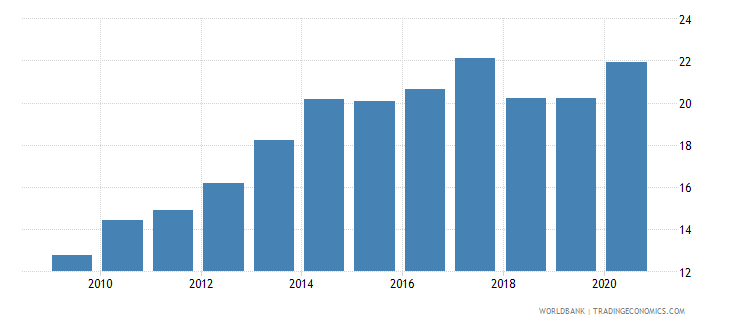 uruguay merchandise imports from developing economies in east asia  pacific percent of total merchandise imports wb data