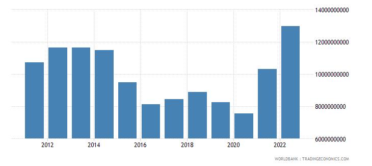 uruguay merchandise imports us dollar wb data