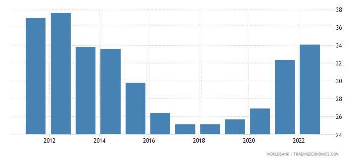 uruguay merchandise trade percent of gdp wb data