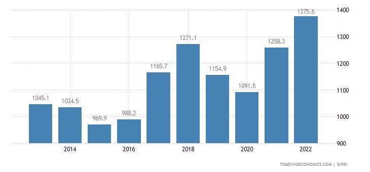 Uruguay Military Expenditure
