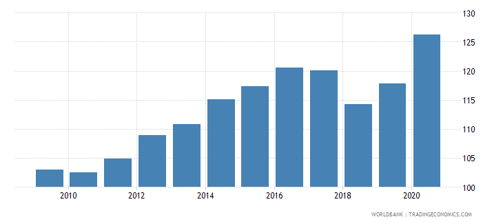 uruguay net barter terms of trade index 2000  100 wb data