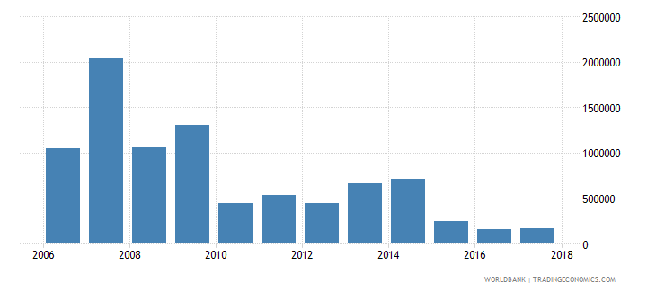 uruguay net bilateral aid flows from dac donors canada us dollar wb data