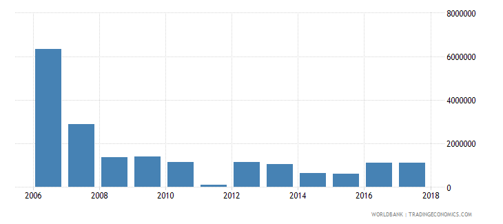 uruguay net bilateral aid flows from dac donors france us dollar wb data