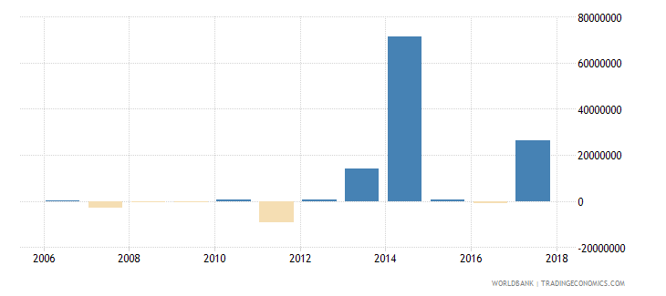 uruguay net bilateral aid flows from dac donors germany us dollar wb data