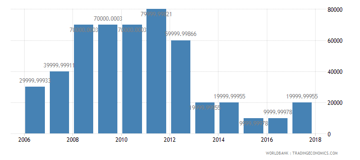 uruguay net bilateral aid flows from dac donors greece us dollar wb data