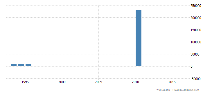 uruguay net bilateral aid flows from dac donors ireland us dollar wb data