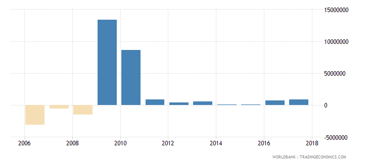 uruguay net bilateral aid flows from dac donors italy us dollar wb data