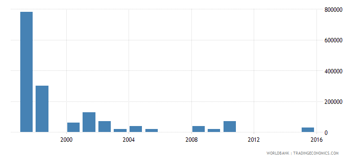 uruguay net bilateral aid flows from dac donors netherlands us dollar wb data