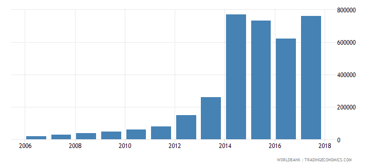 uruguay net bilateral aid flows from dac donors new zealand us dollar wb data