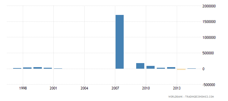 uruguay net bilateral aid flows from dac donors norway us dollar wb data