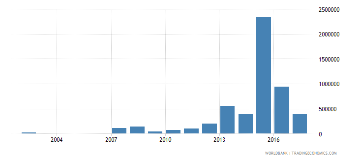 uruguay net bilateral aid flows from dac donors united kingdom us dollar wb data