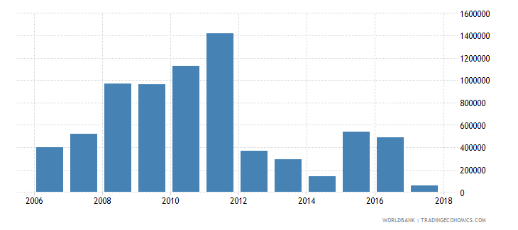uruguay net bilateral aid flows from dac donors united states us dollar wb data