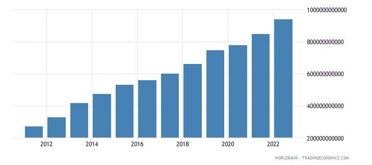 uruguay net domestic credit current lcu wb data