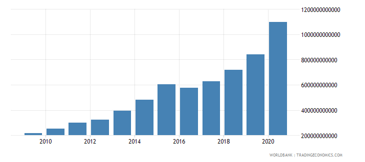 uruguay net foreign assets current lcu wb data