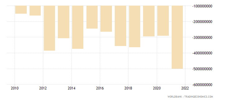 uruguay net income from abroad us dollar wb data