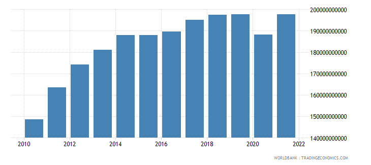 uruguay net taxes on products constant lcu wb data