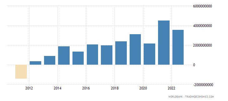uruguay net trade in goods bop us dollar wb data