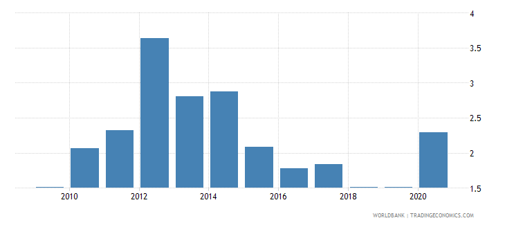 uruguay new business density new registrations per 1 000 people ages 15 64 wb data