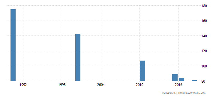 uruguay number of deaths ages 5 14 years wb data