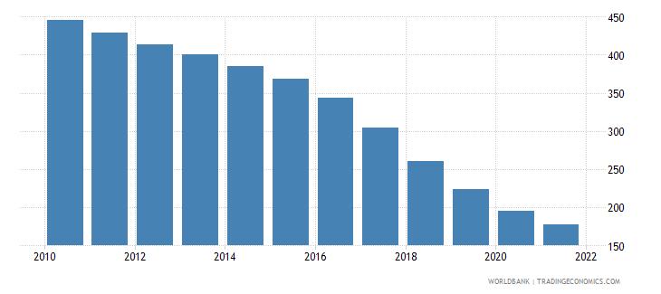 uruguay number of infant deaths wb data
