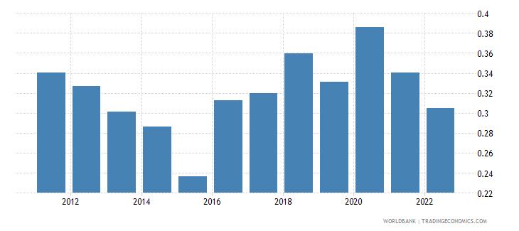 uruguay ores and metals exports percent of merchandise exports wb data