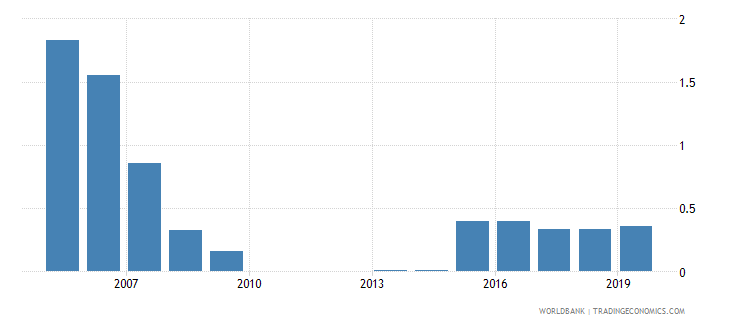 uruguay outstanding international private debt securities to gdp percent wb data