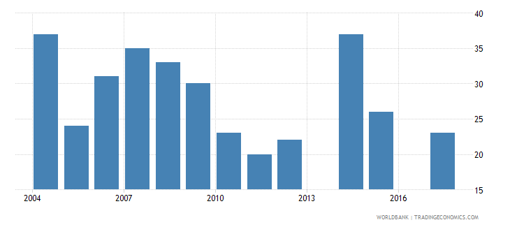 uruguay patent applications residents wb data