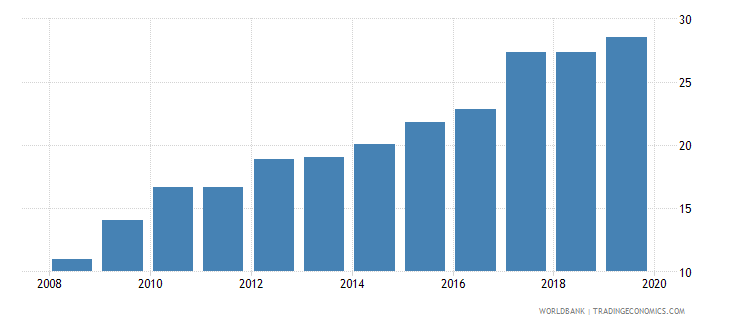 uruguay pension fund assets to gdp percent wb data
