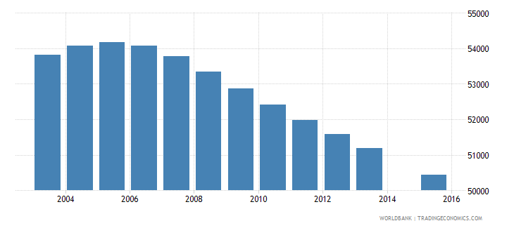 uruguay population age 13 total wb data