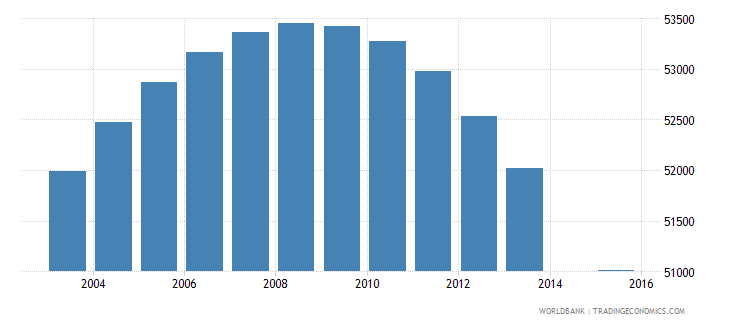 uruguay population age 15 total wb data
