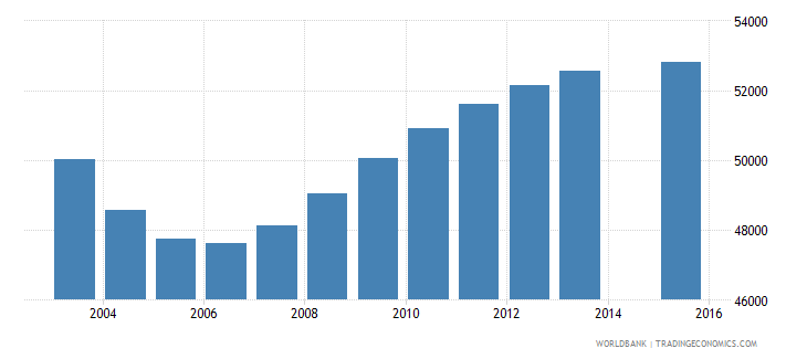 uruguay population age 21 total wb data