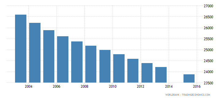 uruguay population age 7 female wb data
