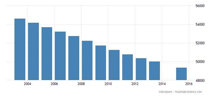 uruguay population age 9 total wb data