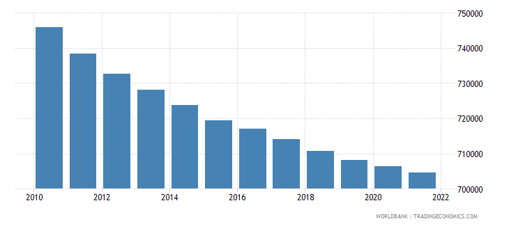 uruguay population ages 0 14 total wb data