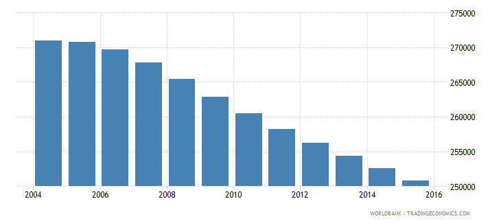 uruguay population ages 10 14 total wb data