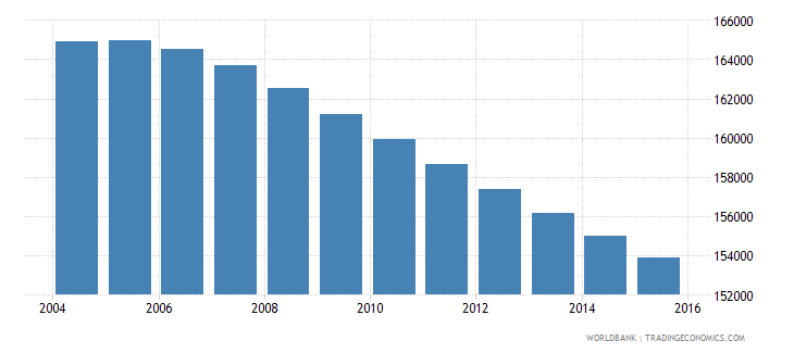 uruguay population ages 10 15 male wb data