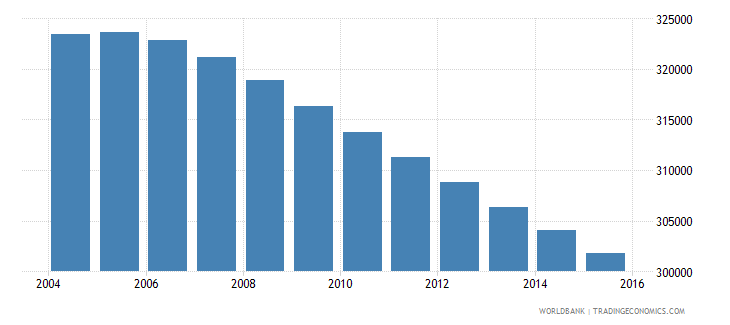 uruguay population ages 10 15 total wb data