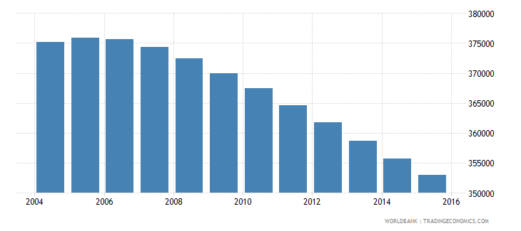 uruguay population ages 10 16 total wb data