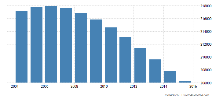 uruguay population ages 10 17 male wb data