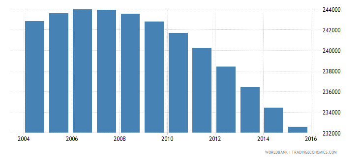 uruguay population ages 10 18 male wb data