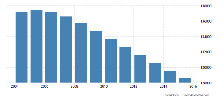 uruguay population ages 11 15 male wb data