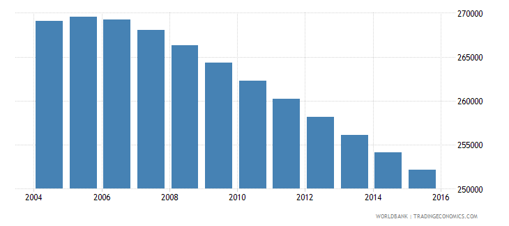 uruguay population ages 11 15 total wb data