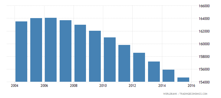 uruguay population ages 11 16 male wb data